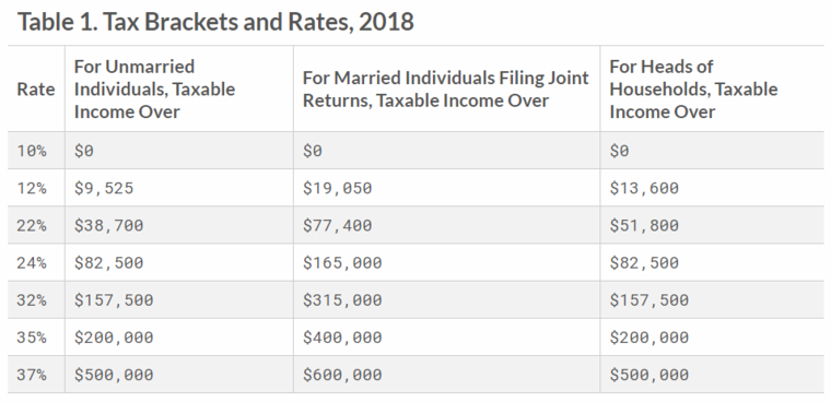New 2018 Tax Brackets